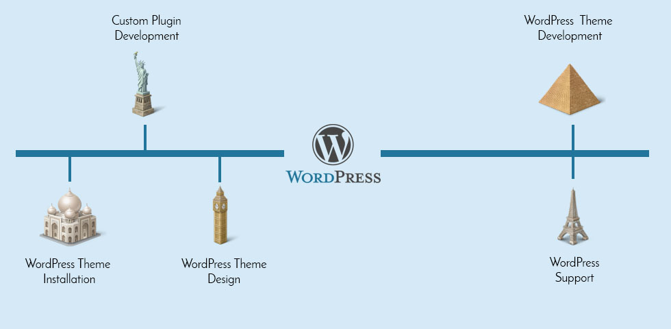 Wordpress Development Services | Wordpress Development